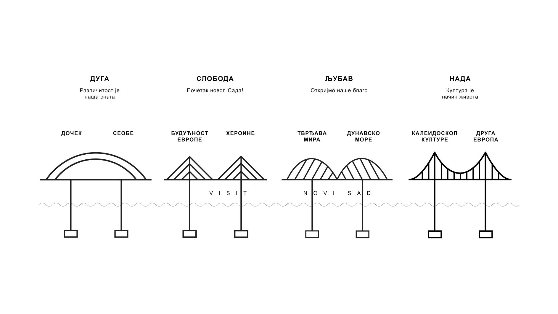 За нове мостове
